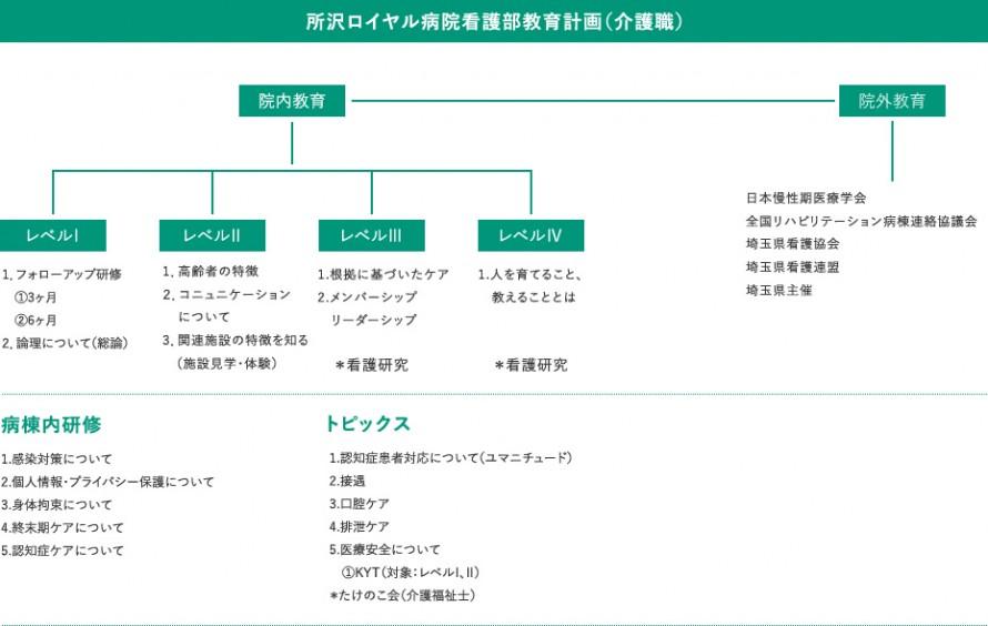 所沢ロイヤル病院看護部教育計画(介護職)