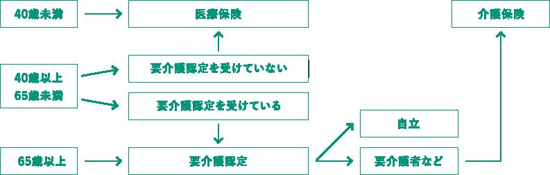 訪問リハビリ対象者図