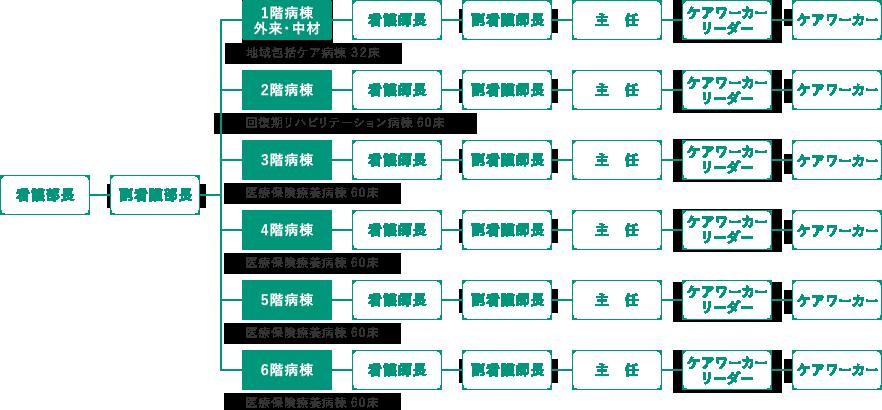所沢ロイヤル病院_看護部組織図